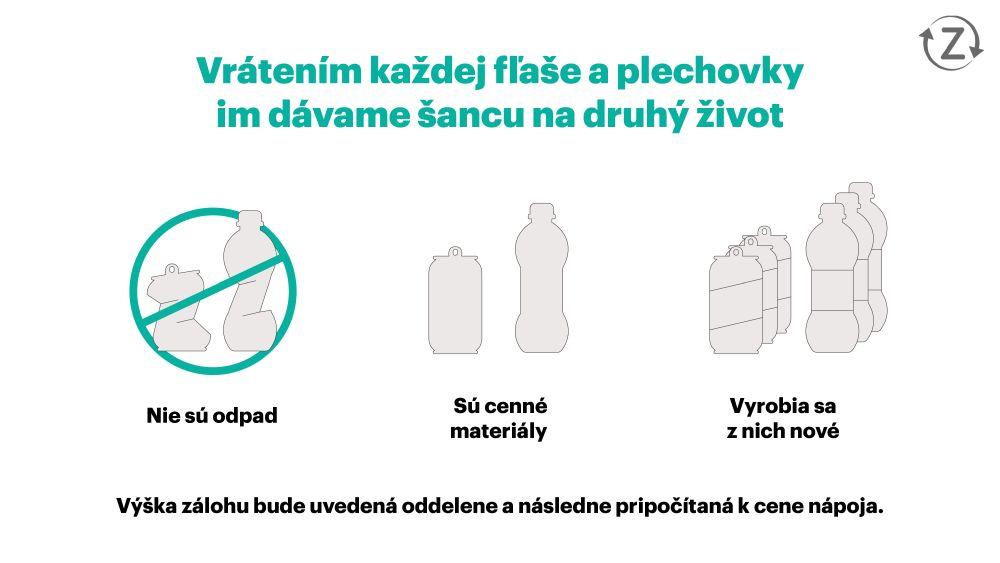 Plechovky - recyklácia